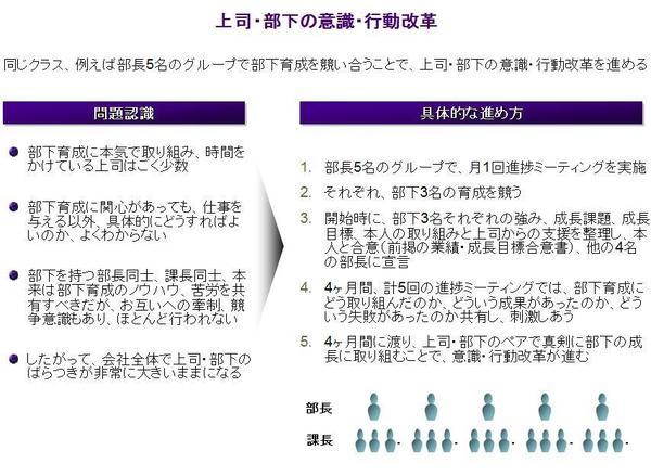 経営改革を進める第6の鍵: 部下育成への意識づけとノウハウ共有—上司・部下の意識・行動改革