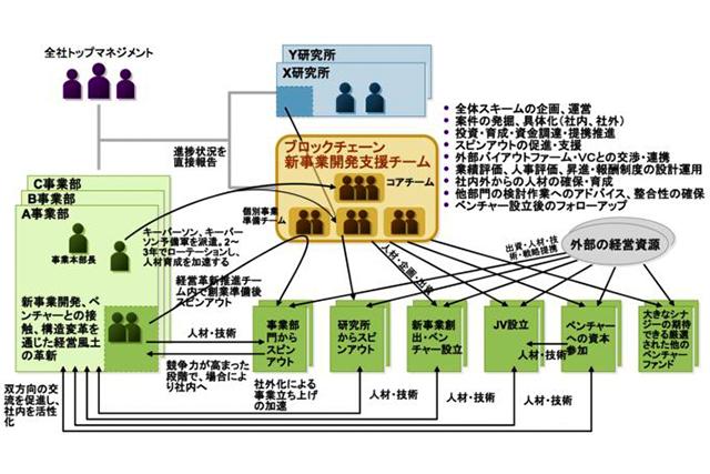 【第13回】ブロックチェーン新事業開発支援チームの設立と運用